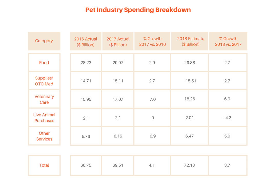 Pet food industry breakdown