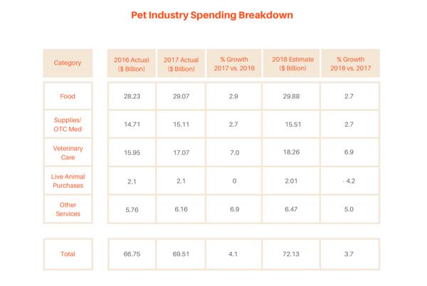 Pet food industry breakdown