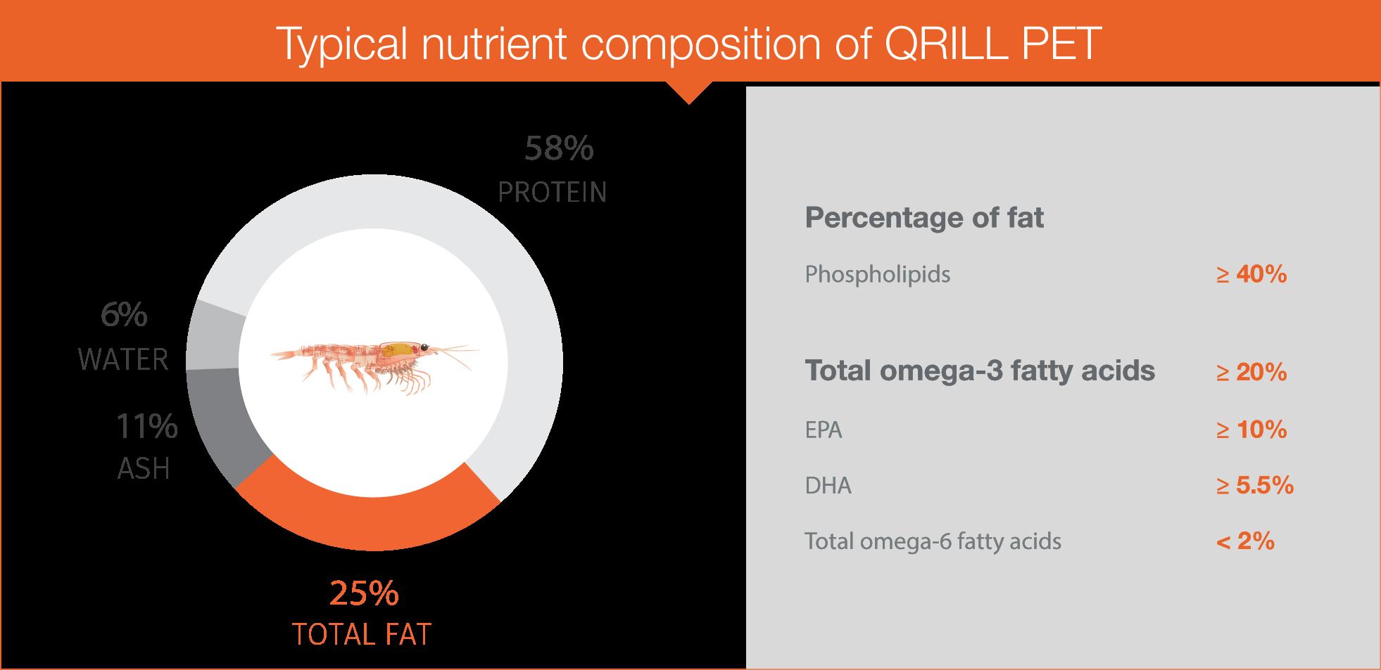 Graph QRILL Pet.png
