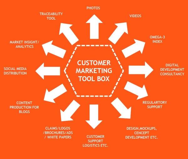 Costumer Marketing Tool Box